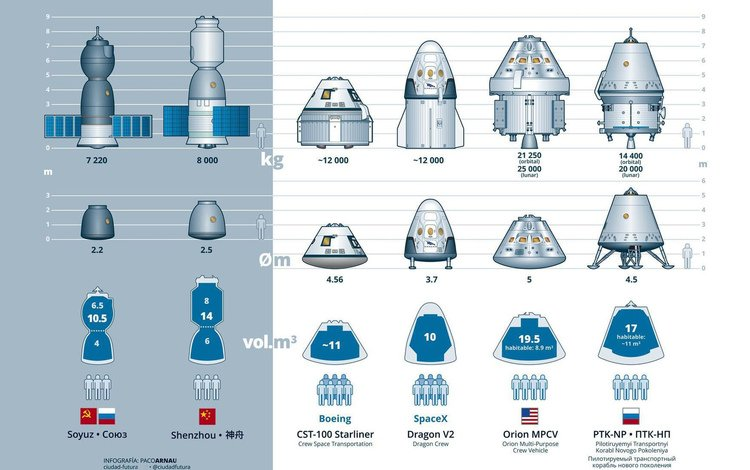 космос, корабли, сша, россии, космические, пилотируемые, manned spacecraft, spacecraft starship, space, ships, usa, russia, manned
