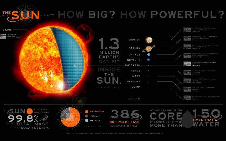 солнце, солнечная система, инфографика, the sun, solar system, infographics