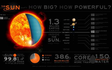 the sun, solar system, infographics